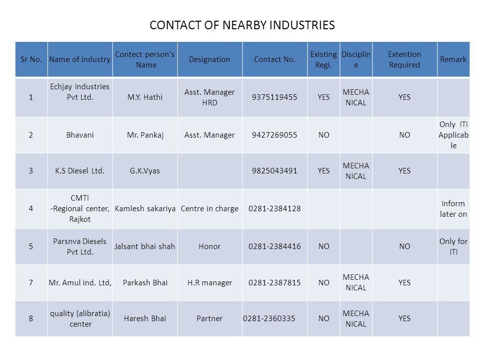 CONTINUE Sr No.Name of industry Contect person s Name DesignationContact No.