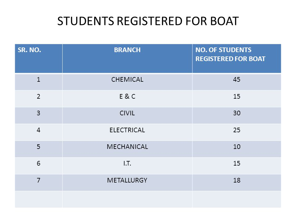 STUDENTS REGISTERED FOR BOAT SR. NO.BRANCHNO.