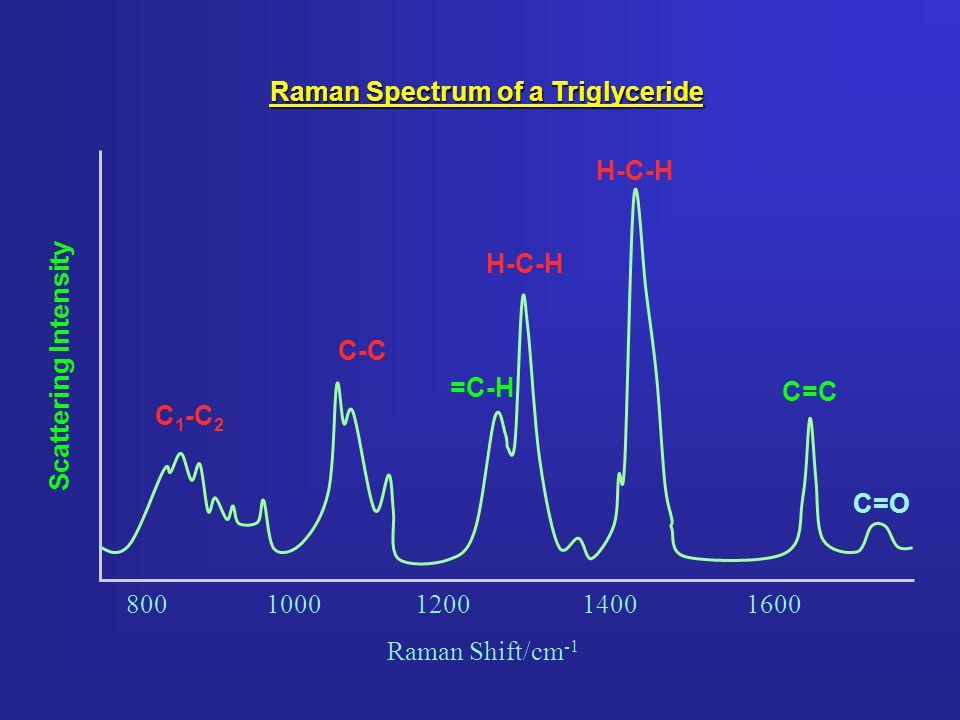 Scattering Intensity Raman Spectrum of a Triglyceride C=O C=C H-C-H =C-H H-C-H C-C C 1 -C 2 8001000120014001600 Raman Shift/cm -1
