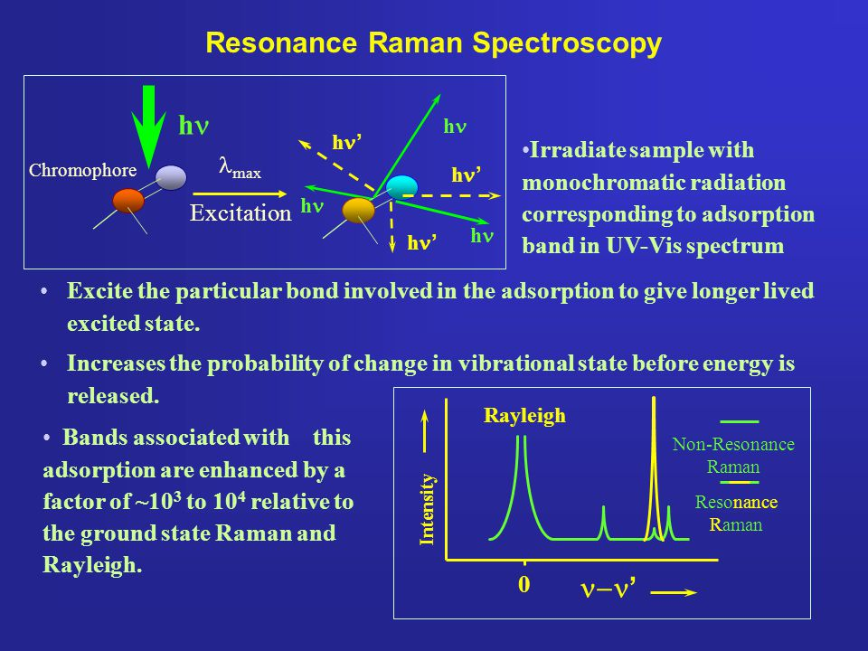 Resonance Raman Spectroscopy Excite the particular bond involved in the adsorption to give longer lived excited state. Increases the probability of ch