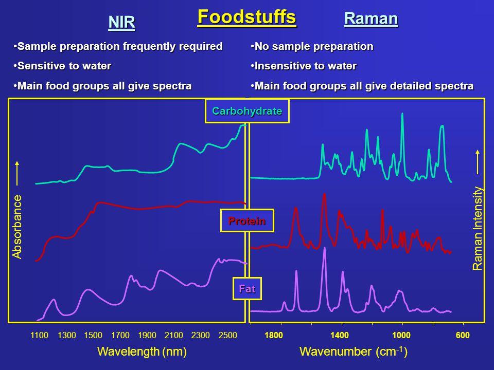 NIR Spectra of Water