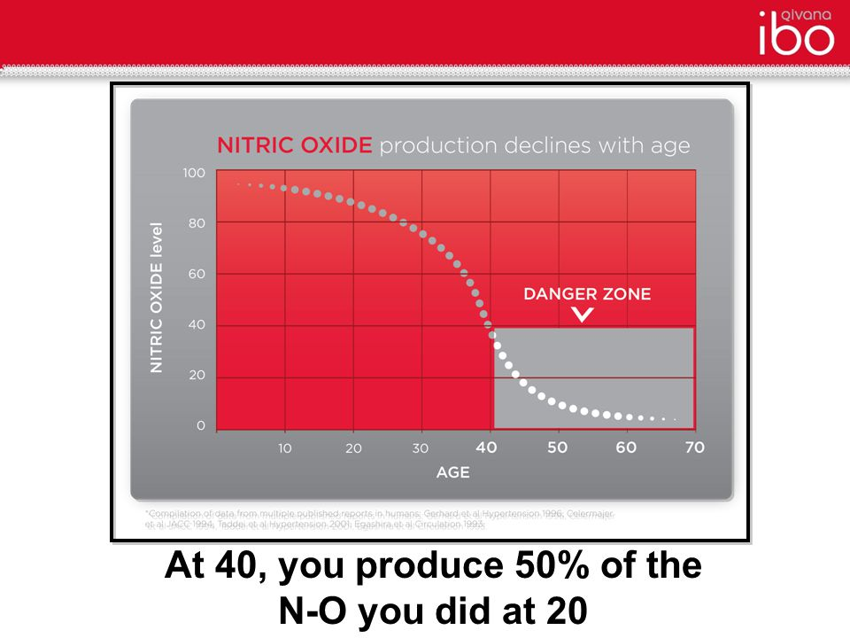 PRIME N-O Activator Overview Developed for nearly a decade Established the first model for determining the N-O potential of a botanical Created a matrix of complementary ingredients from highest plants with best N-O potential The first N-O supplement to use all the body's systems known to produce nitric oxide, not just L-arginine