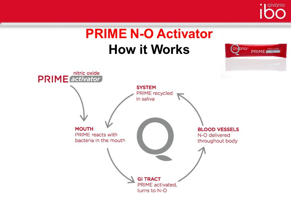 PRIME N-O Activator How it Works