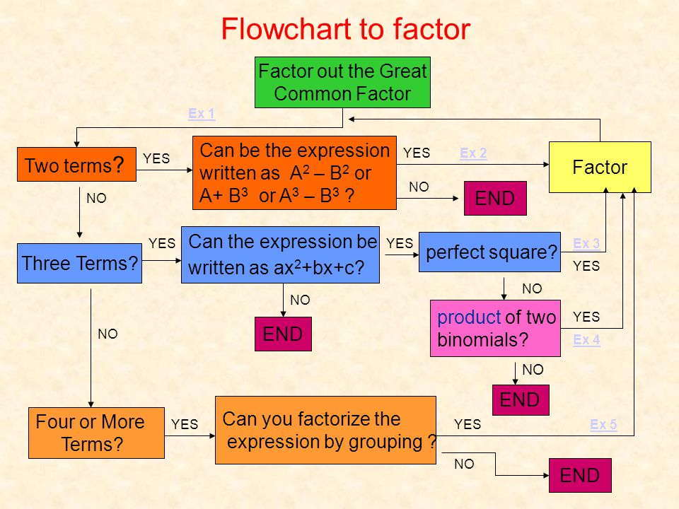 Flowchart to factor Two terms ? Three Terms? Four or More Terms? Factor out the Great Common Factor Can be the expression written as A 2 – B 2 or A+ B