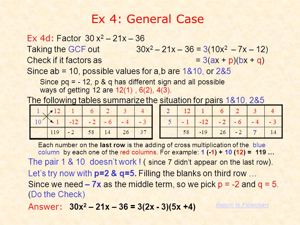 Ex 4: General Case Ex 4d: Factor 30 x2 x2 – 21x – 36 Taking the GCF out 30x 2 – 21x – 36 = 3(10x 2 – 7x – 12) Check if it factors as = 3(ax + p)(bx +