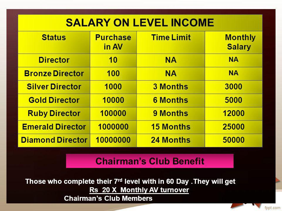 REPURCHASE LEVEL INCOME StatusPurchase in AV Earning's Director10100 Bronze Director1001000 Silver Director100010000 Gold Director10000100000 Ruby Director1000001000000 Emerald Director100000010000000 Diamond Director10000000100000000 Total Income 111111100 Notes:- To Get down-line Level Income one have to complete the Levels successfully