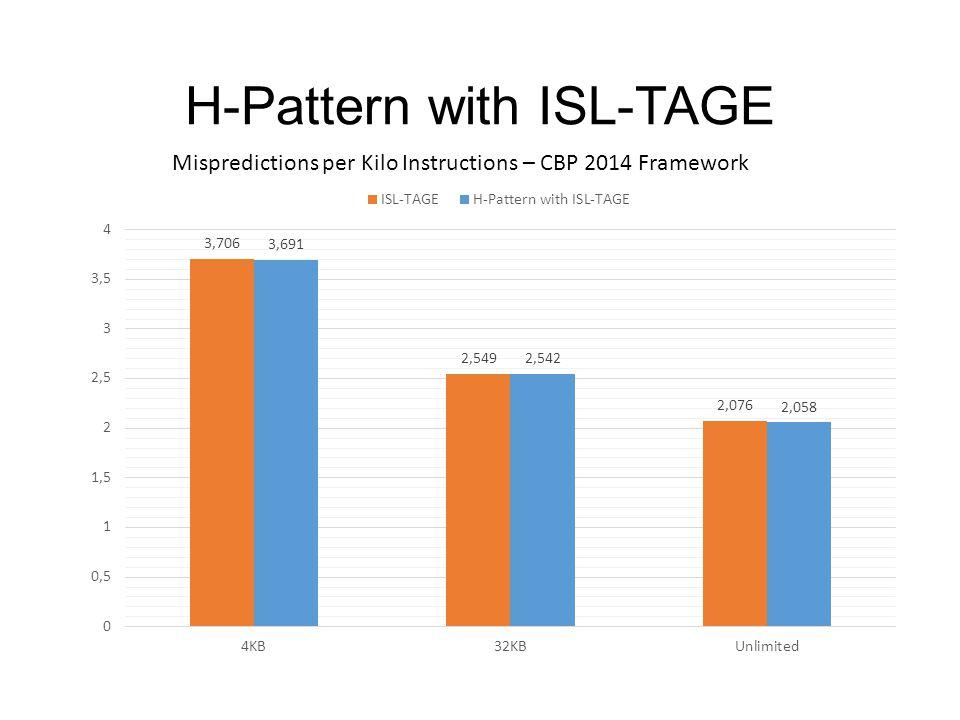 H-Pattern with ISL-TAGE Mispredictions per Kilo Instructions – CBP 2014 Framework
