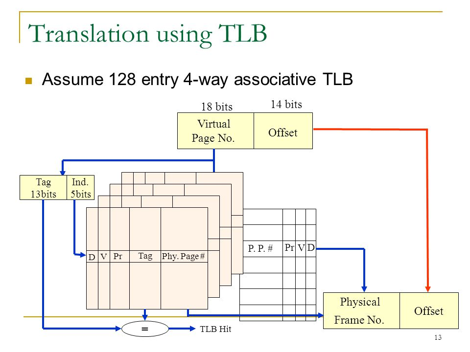 13 Translation using TLB Assume 128 entry 4-way associative TLB P. P. # PrD V Virtual Page No. Offset Physical Frame No. Offset 18 bits 14 bits = Tag