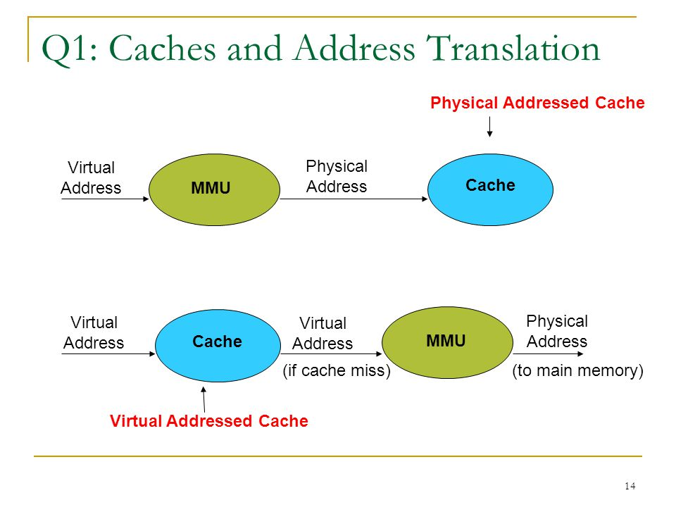 14 Q1: Caches and Address Translation MMU Cache Virtual Address Physical Address MMU Cache Virtual Address Physical Address Physical Addressed Cache V