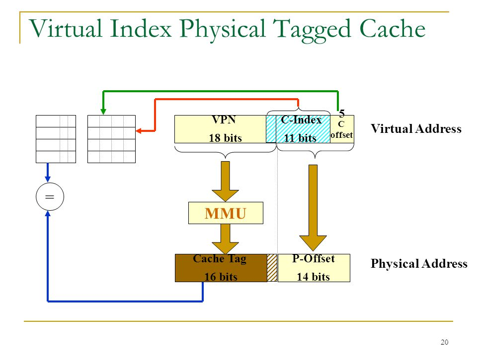 20 Virtual Index Physical Tagged Cache Virtual Address Physical Address = VPN 18 bits C offset C-Index 11 bits MMU Cache Tag 16 bits 5 P-Offset 14 bit