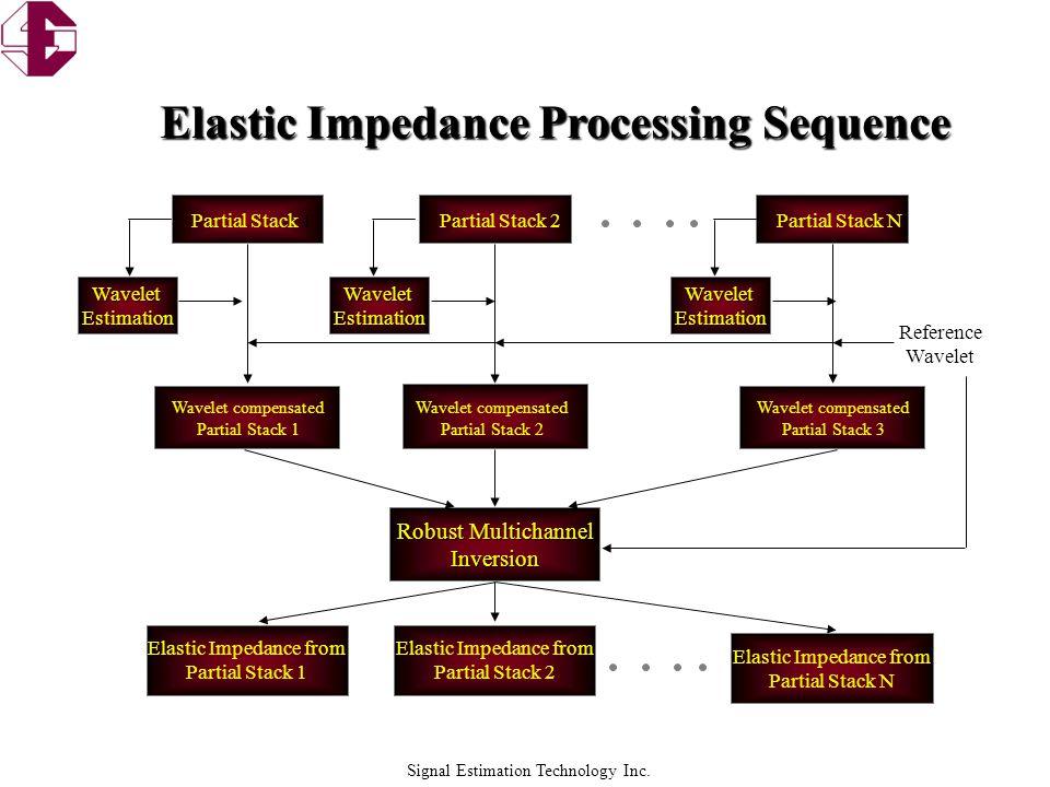Signal Estimation Technology Inc. Elastic Impedance Inversion H1 H2 H3 H4 H3 H4 H2 H1
