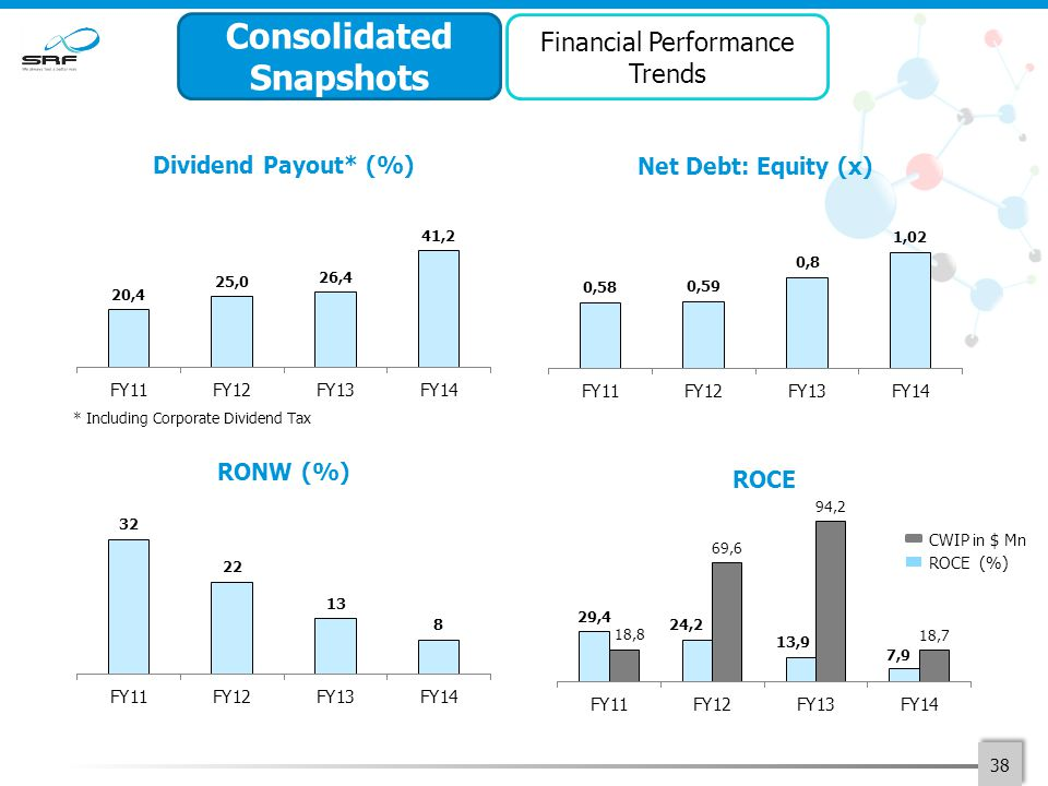 38 Consolidated Snapshots Financial Performance Trends * Including Corporate Dividend Tax CWIP in $ Mn ROCE (%)