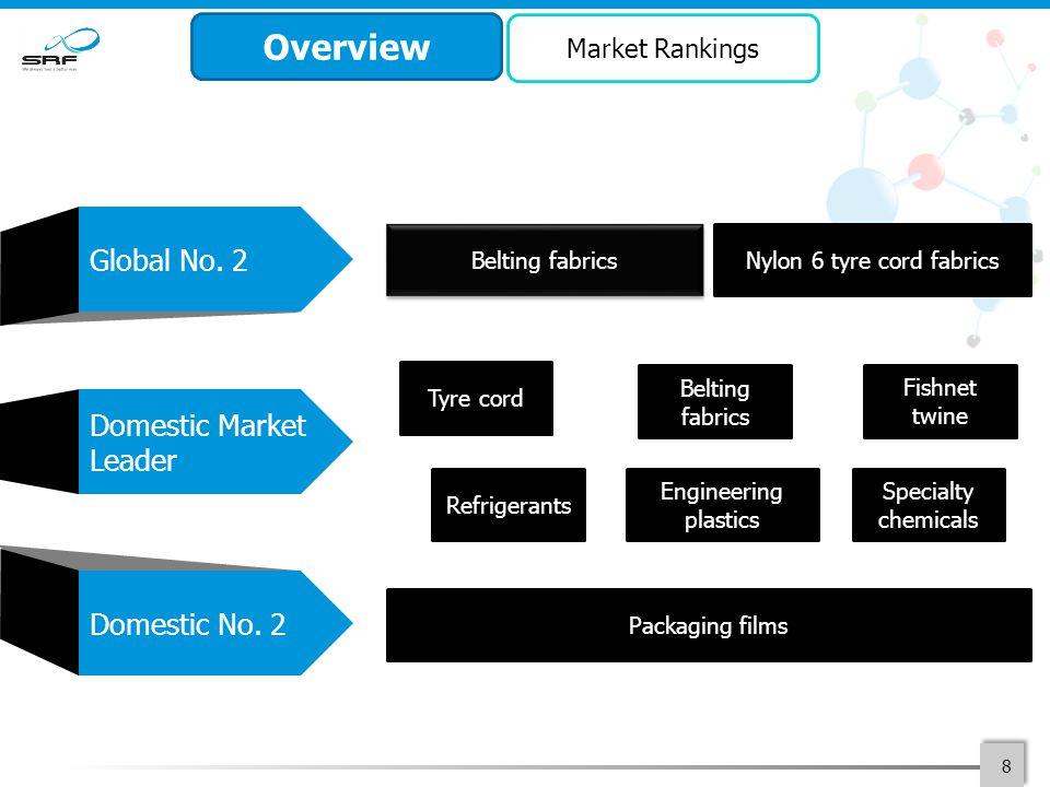 8 Global No. 2 Domestic Market Leader Domestic No.