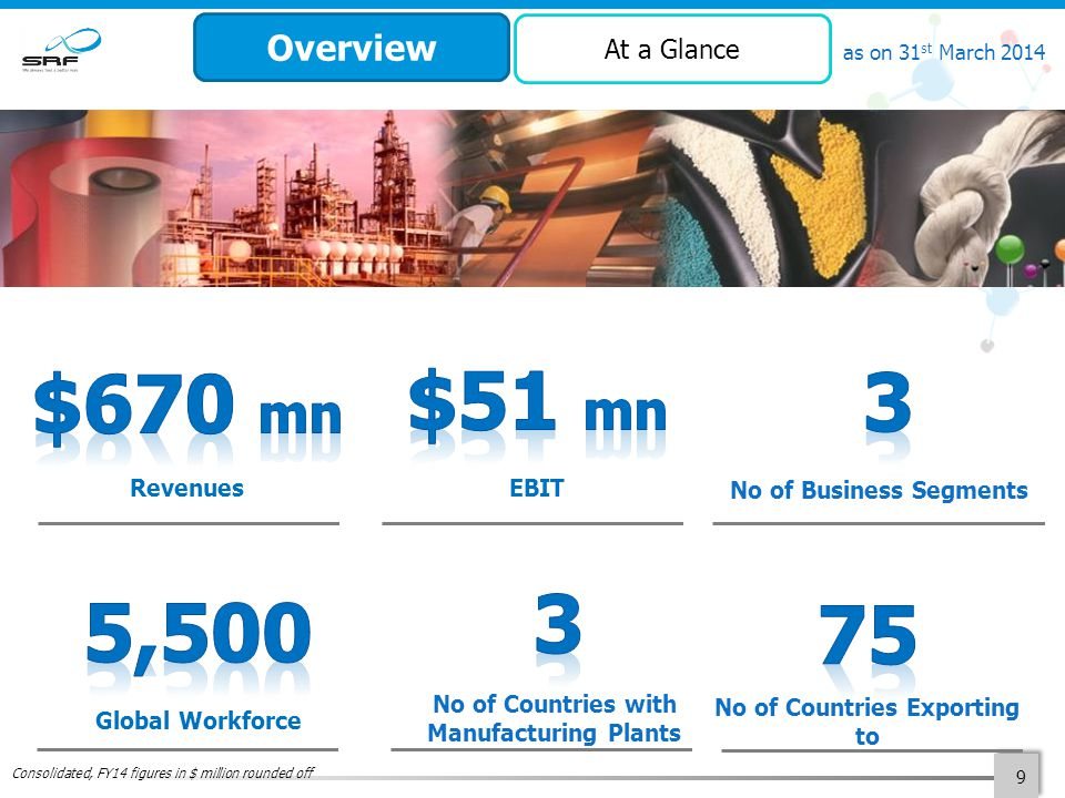 9 as on 31 st March 2014 Revenues Global Workforce No of Countries with Manufacturing Plants No of Countries Exporting to No of Business Segments EBIT Consolidated, FY14 figures in $ million rounded off Overview At a Glance