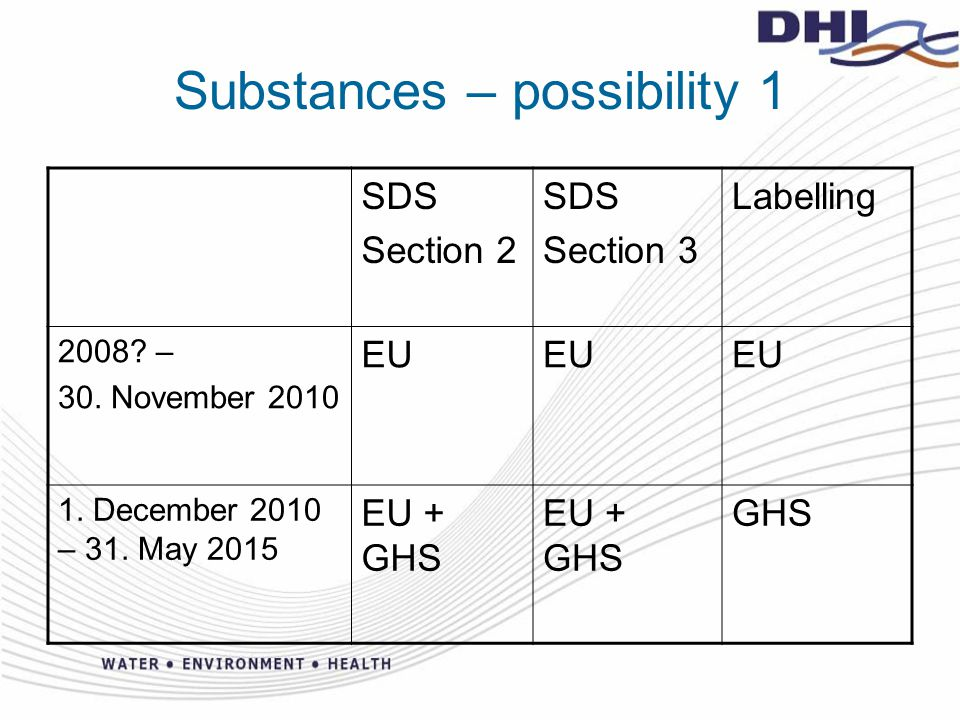 Substances – possibility 2 SDS Section 2 SDS Section 3 Labelling 2008.