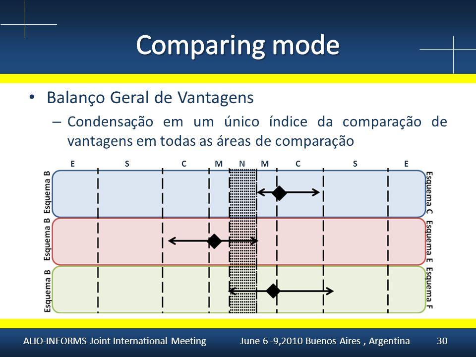 Balanço Geral de Vantagens – Condensação em um único índice da comparação de vantagens em todas as áreas de comparação ALIO-INFORMS Joint International Meeting June 6 -9,2010 Buenos Aires, Argentina30 NMMSCESEC