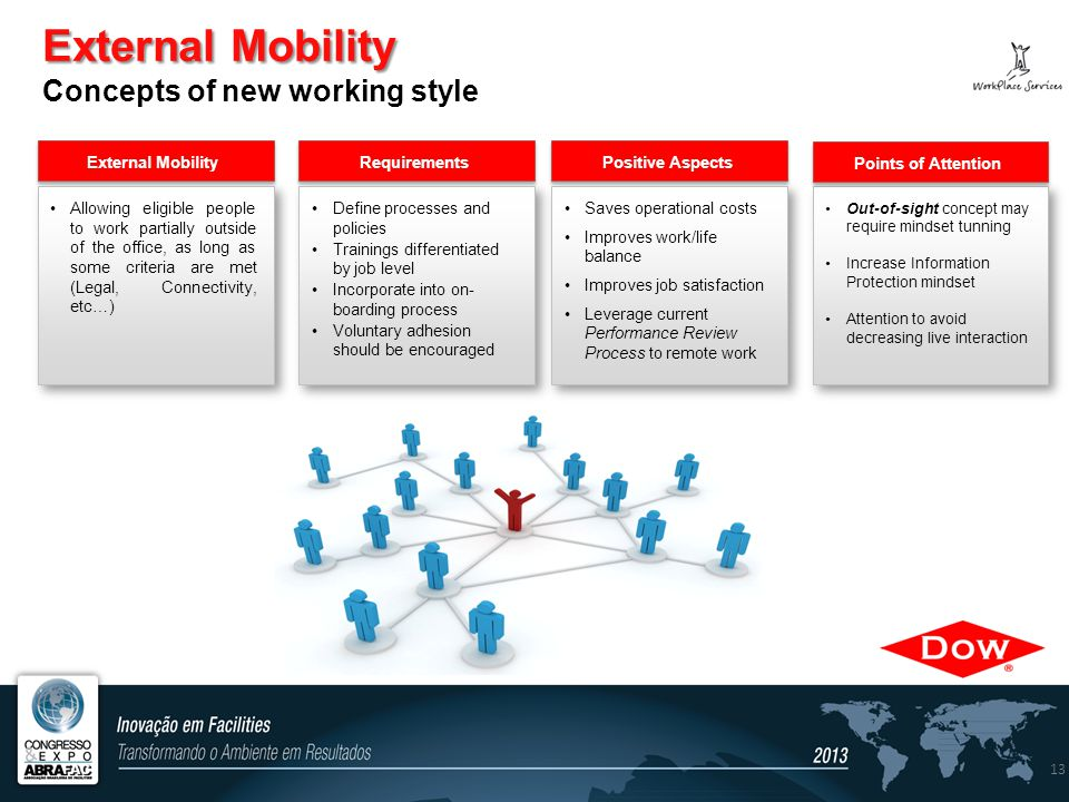 External Mobility External Mobility Concepts of new working style External Mobility Requirements Positive Aspects 13 Allowing eligible people to work