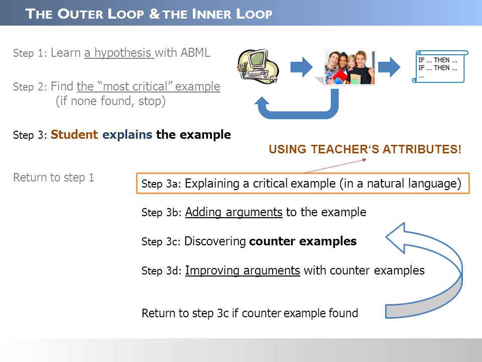T HE O UTER L OOP & THE I NNER L OOP Step 1: Learn a hypothesis with ABML Step 2: Find the most critical example (if none found, stop) Step 3: Student explains the example Return to step 1 Step 3a: Explaining a critical example (in a natural language) Step 3b: Adding arguments to the example Step 3c: Discovering counter examples Step 3d: Improving arguments with counter examples Return to step 3c if counter example found USING TEACHER'S ATTRIBUTES!