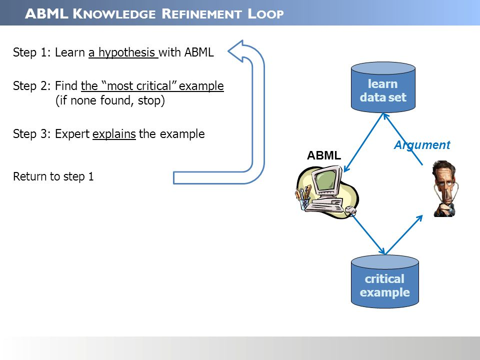 ABML K NOWLEDGE R EFINEMENT L OOP Step 1: Learn a hypothesis with ABML Step 2: Find the most critical example (if none found, stop) Step 3: Expert explains the example Return to step 1 critical example learn data set Argument ABML