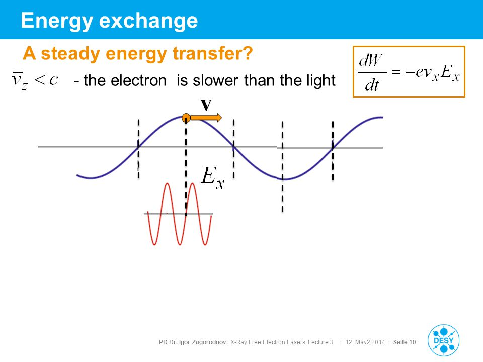 PD Dr. Igor Zagorodnov| X-Ray Free Electron Lasers. Lecture 3 | 12. May2 2014 | Seite 10 Energy exchange - the electron is slower than the light A ste