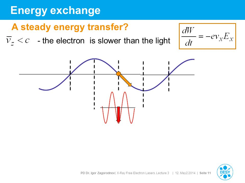 PD Dr. Igor Zagorodnov| X-Ray Free Electron Lasers. Lecture 3 | 12. May2 2014 | Seite 11 Energy exchange - the electron is slower than the light A ste