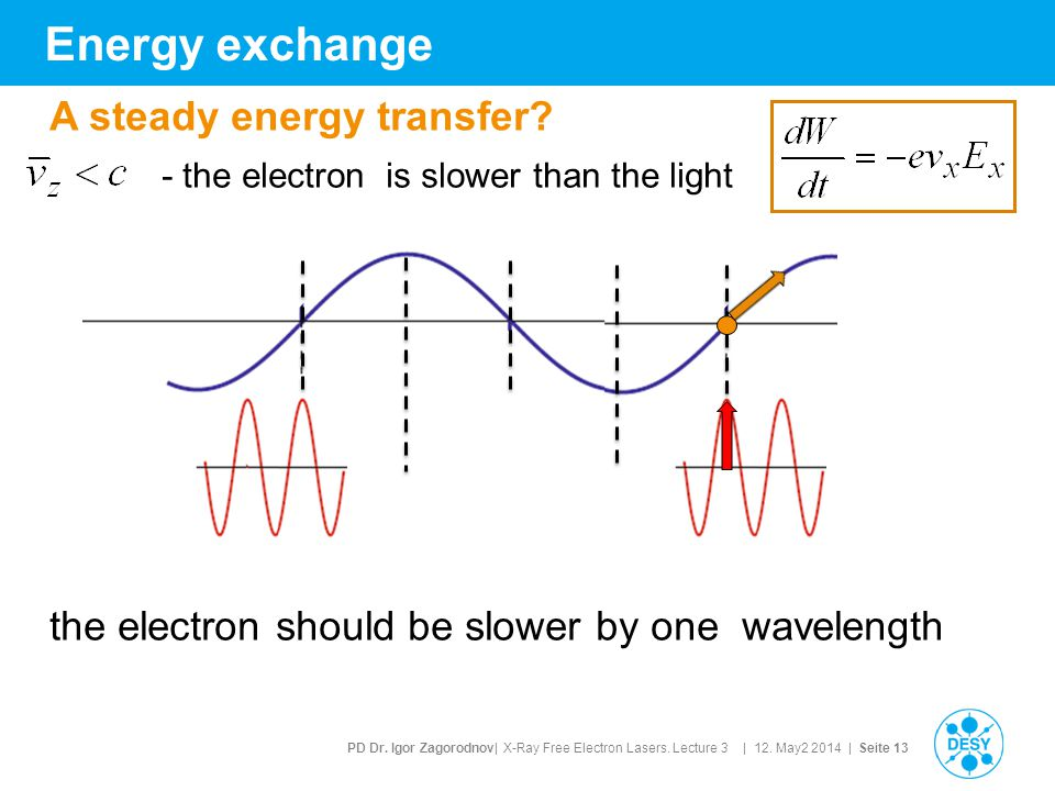 PD Dr. Igor Zagorodnov| X-Ray Free Electron Lasers. Lecture 3 | 12. May2 2014 | Seite 13 Energy exchange the electron should be slower by one waveleng