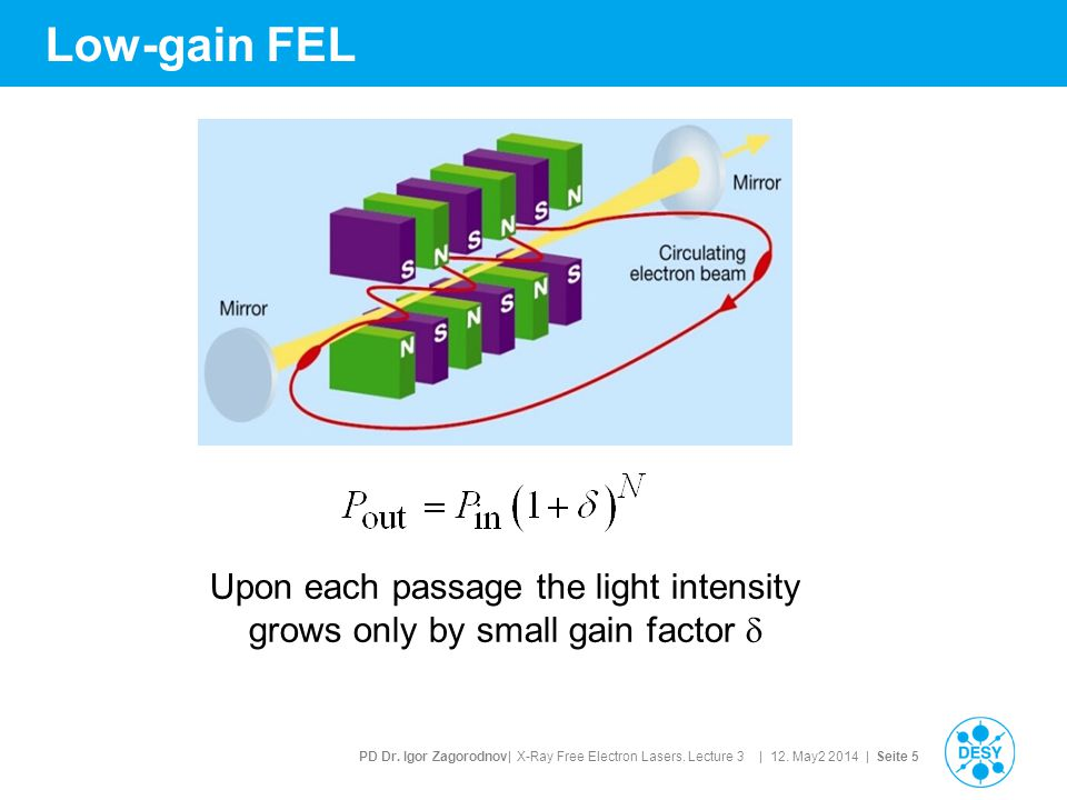 PD Dr. Igor Zagorodnov| X-Ray Free Electron Lasers. Lecture 3 | 12. May2 2014 | Seite 5 Low-gain FEL Upon each passage the light intensity grows only