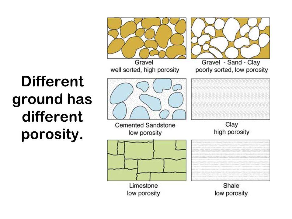 Different ground has different porosity.