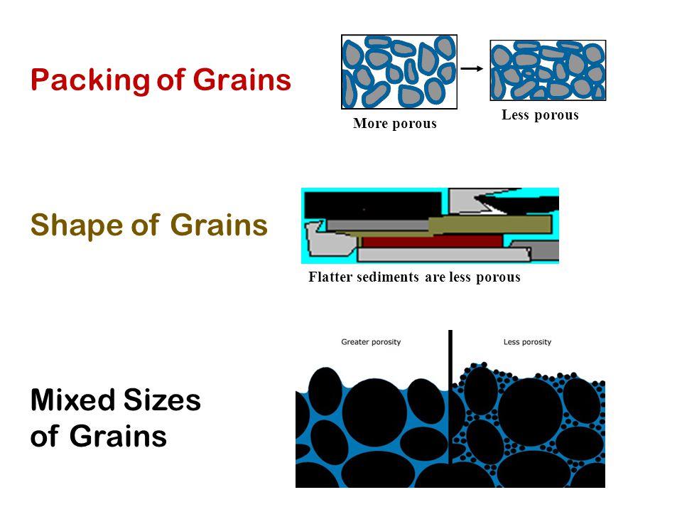 Packing of Grains Shape of Grains Mixed Sizes of Grains More porous Less porous Flatter sediments are less porous