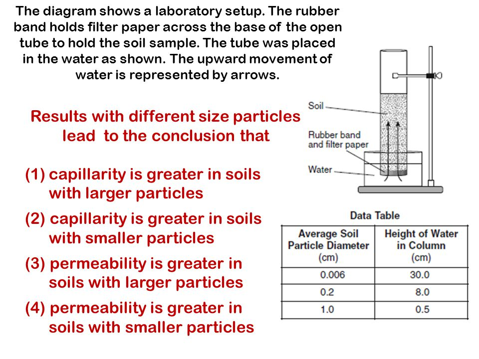 The diagram shows a laboratory setup. The rubber band holds filter paper across the base of the open tube to hold the soil sample. The tube was placed