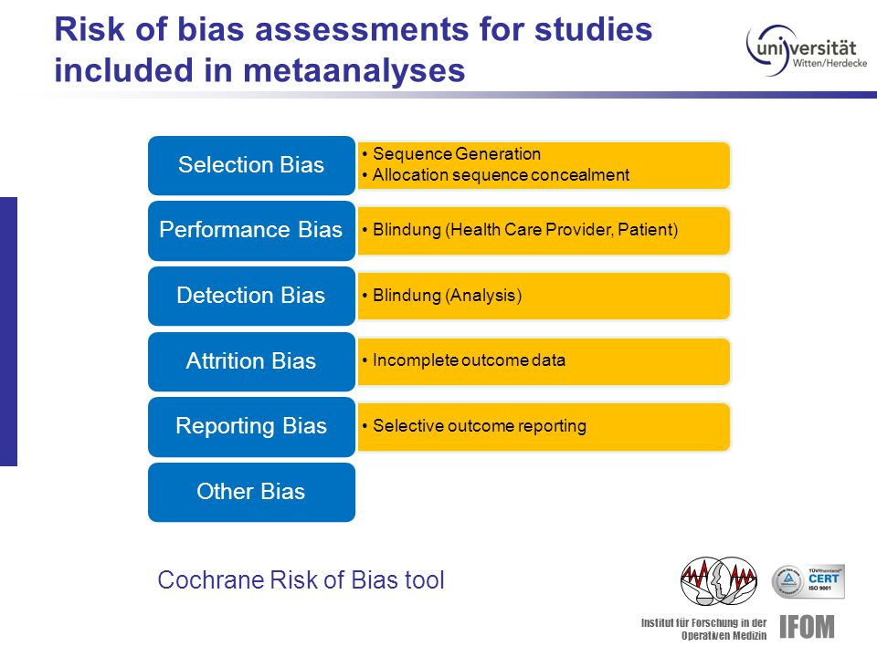 Institut für Forschung in der Operativen Medizin IFOM Cochrane Risk of Bias tool Sequence Generation Allocation sequence concealment Selection Bias Blindung (Health Care Provider, Patient) Performance Bias Blindung (Analysis) Detection Bias Incomplete outcome data Attrition Bias Selective outcome reporting Reporting BiasOther Bias Risk of bias assessments for studies included in metaanalyses