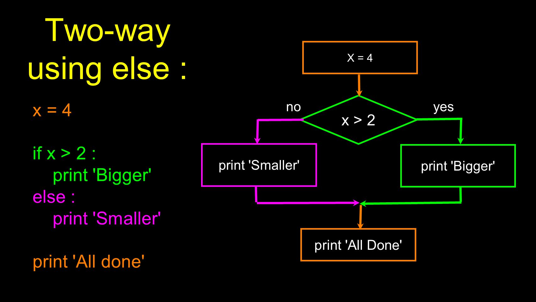 Two-way using else : x = 4 if x > 2 : print Bigger else : print Smaller print All done x > 2 print Bigger yes no X = 4 print Smaller print All Done