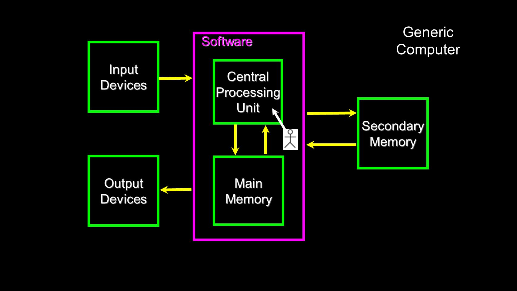 Software Software InputDevices CentralProcessingUnit MainMemory OutputDevices SecondaryMemory Generic Computer