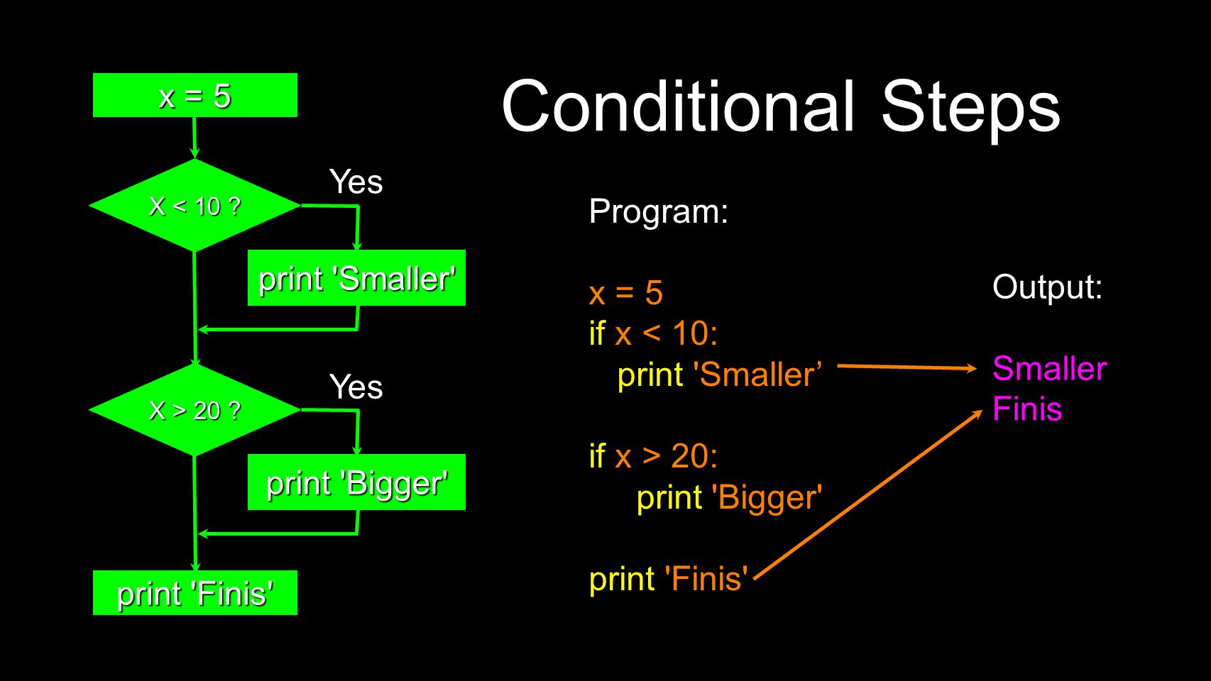 Conditional Steps Output: Smaller Finis Program: x = 5 if x < 10: print Smaller' if x > 20: print Bigger print Finis x = 5 X < 10 .