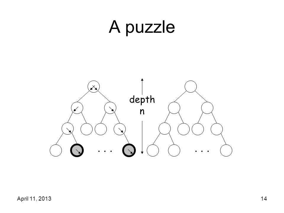 April 11, 201314 A puzzle... depth n