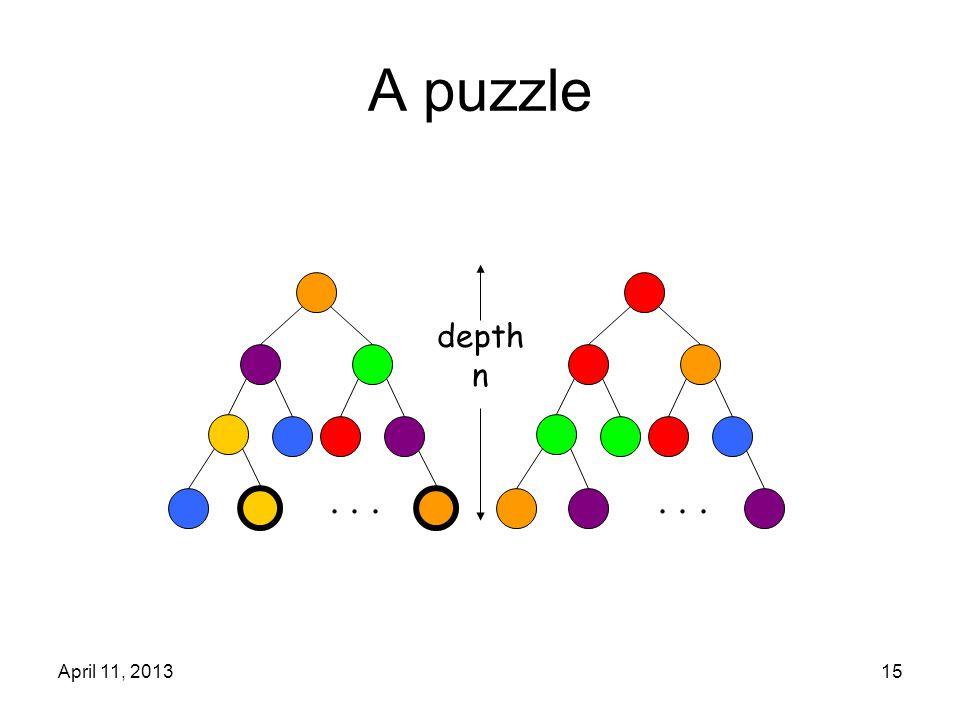 April 11, 201315 A puzzle... depth n