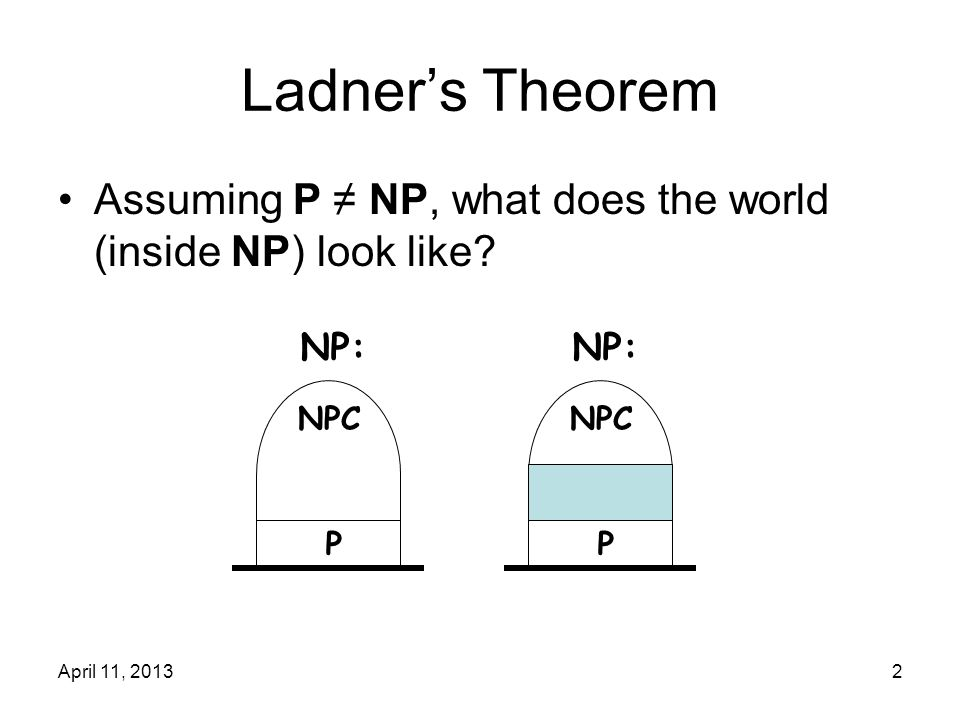 April 11, 20133 Ladner's Theorem Theorem (Ladner): If P ≠ NP, then there exists L  NP that is neither in P nor NP- complete.