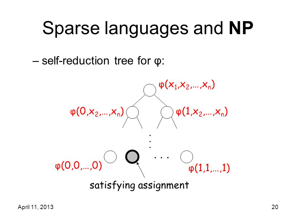 April 11, 201320 Sparse languages and NP –self-reduction tree for φ:... φ(x 1,x 2,…,x n ) φ(1,x 2,…,x n )φ(0,x 2,…,x n ) φ(0,0,…,0) φ(1,1,…,1)...... s