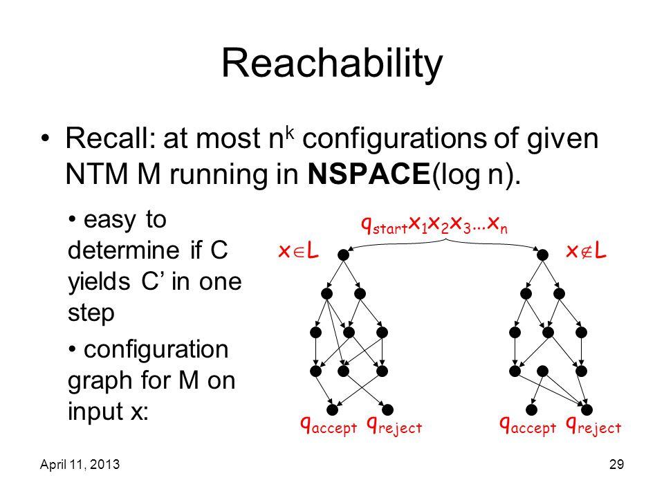 April 11, 201329 Reachability Recall: at most n k configurations of given NTM M running in NSPACE(log n). q start x 1 x 2 x 3 …x n q accept q reject x