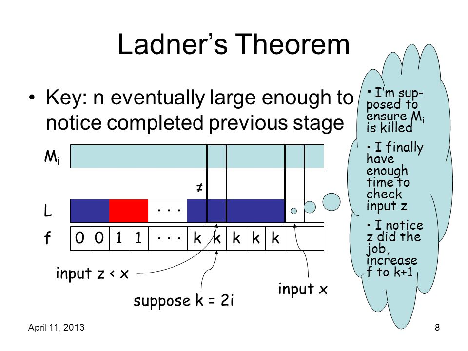 April 11, 20138 Ladner's Theorem Key: n eventually large enough to notice completed previous stage L f 0011kkk... MiMi input x input z < x ≠ suppose k