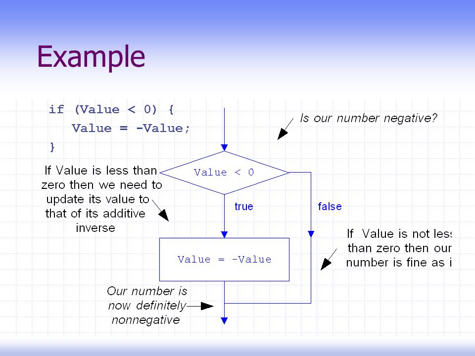 Example if (Value < 0) { Value = -Value; }