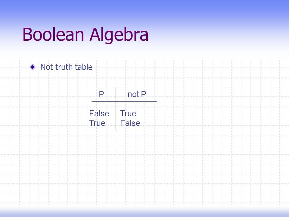 Boolean Algebra Not truth table Pnot P False True True False