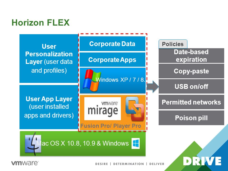 Windows XP / 7 / 8.1 Fusion Pro/ Player Pro Mac OS X 10.8, 10.9 & Windows User App Layer (user installed apps and drivers) Corporate Apps User Personalization Layer (user data and profiles) Corporate Data Horizon FLEX Date-based expiration Copy-paste USB on/off Permitted networks Poison pill Policies