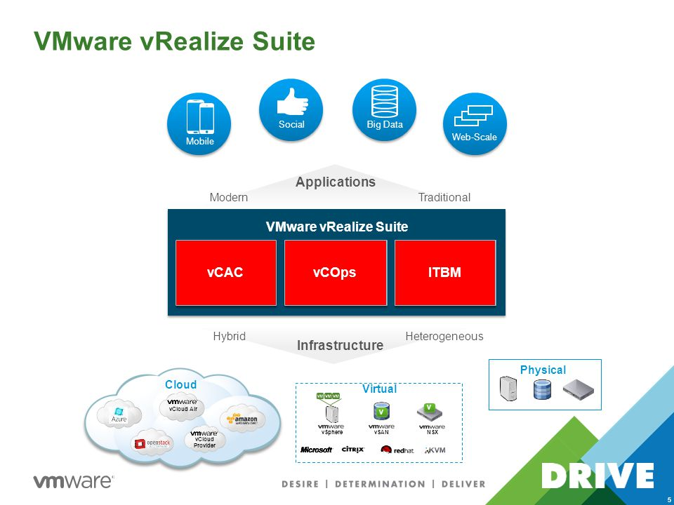 VMware vRealize Suite 5 Virtual vSphere vSANNSX V V V V Physical vCloud Air vCloud Provider Cloud 3 rd Platform Social Big Data Mobile Web-Scale VMware vRealize Suite Infrastructure TraditionalModern Applications HeterogeneousHybrid Business Operations Automation ITBM vCOps vCAC