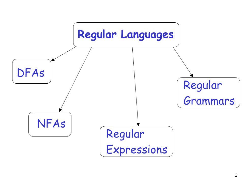 3 A standard representation of a regular language : A DFA that accepts A NFA that accepts A regular expression that generates A regular grammar that generates