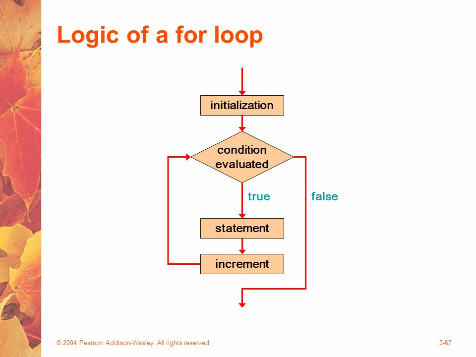 © 2004 Pearson Addison-Wesley. All rights reserved5-67 Logic of a for loop statement true condition evaluated false increment initialization