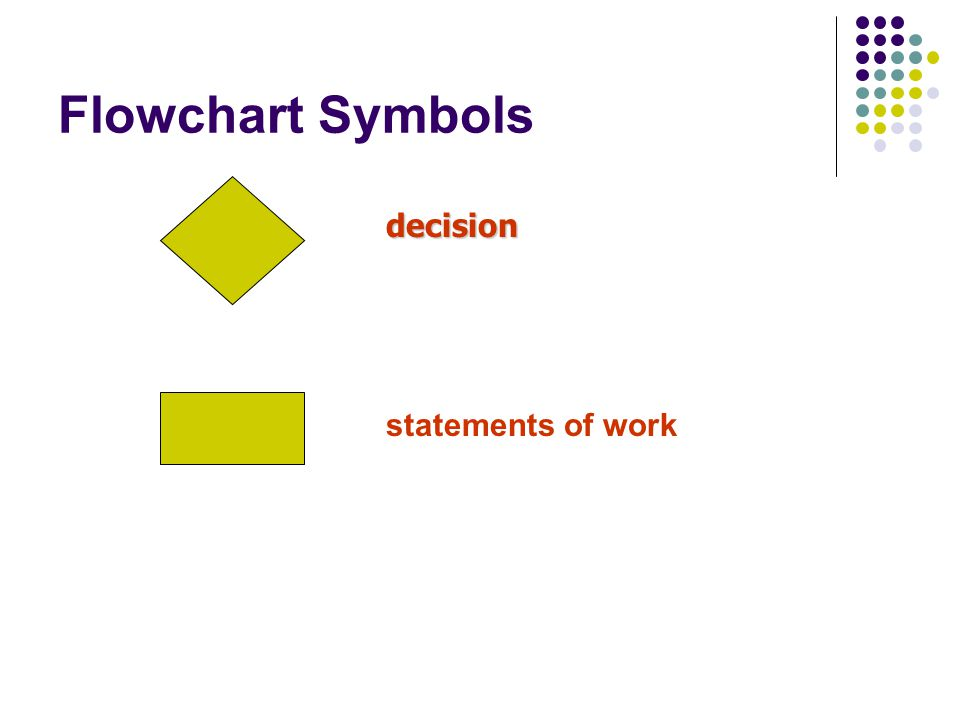 Flow Chart Basics Rectangles represent statements of work.