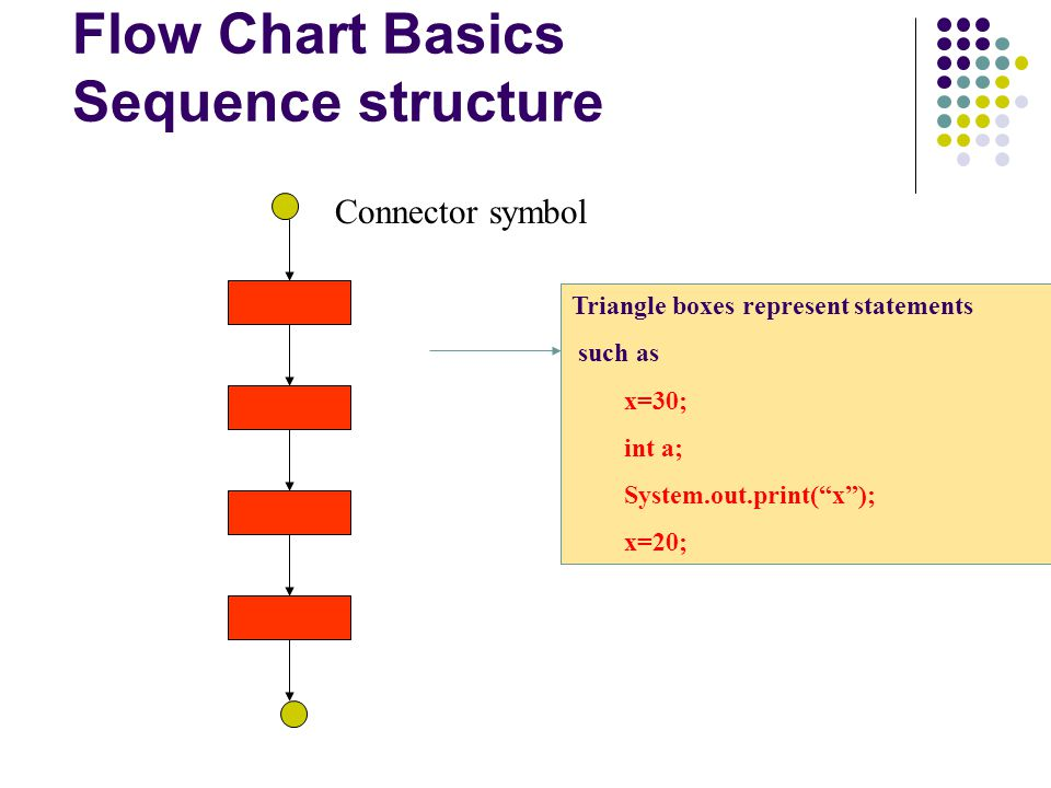 "Flow Chart Basics Sequence structure Connector symbol Triangle boxes represent statements such as x=30; int a; System.out.print(""x""); x=20;"