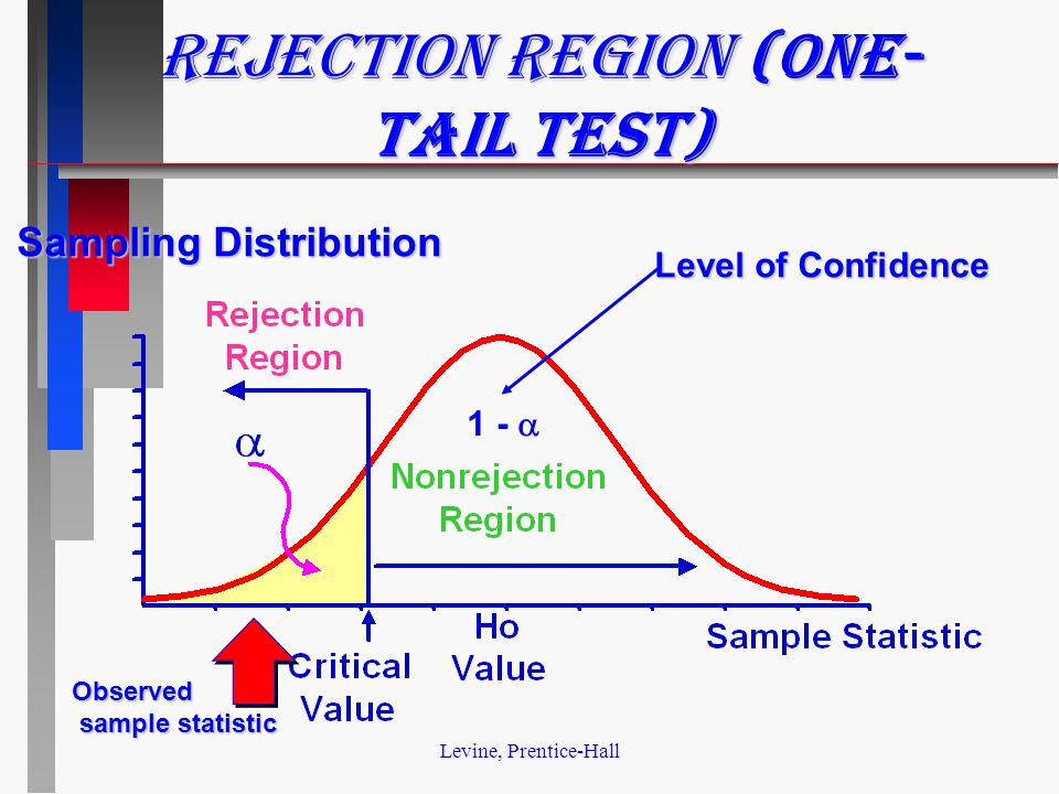 Levine, Prentice-Hall Rejection Region (one- tail test) Sampling Distribution 1 -  Level of Confidence Observed sample statistic