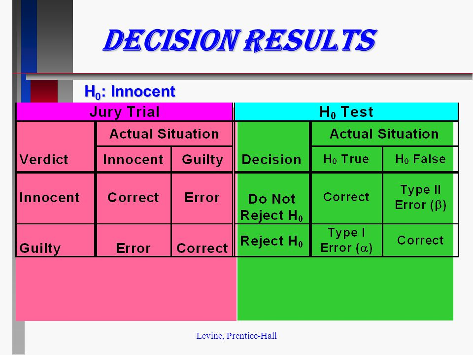 Levine, Prentice-Hall Decision Results H 0 : Innocent